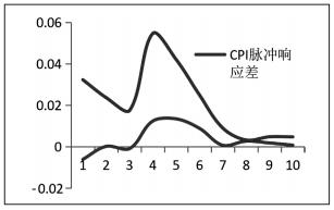 CPI、GDP的脉冲响应结果之差