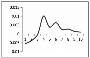 CPI的脉冲响应结果之差