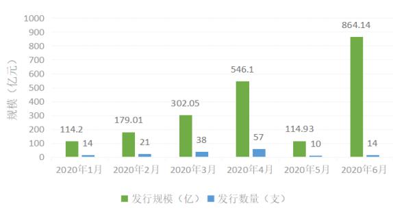 2020年初至2020年6月底我国境内绿色债券发行数量及规模