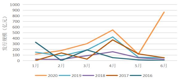 2016年至2020年我国境内绿色债券发行规模纵向对比图