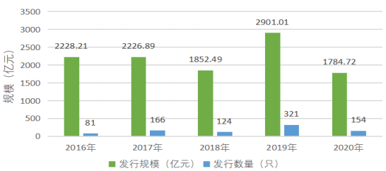 2016年至2020年6月底我国境内绿色债券发行数量及规模