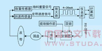 传统上采用滑差电机调速控制与皮带电子秤连接