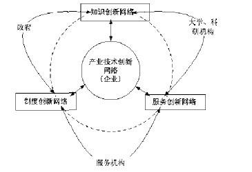 全球化与新技术经济范式下区域产业创新路径研究